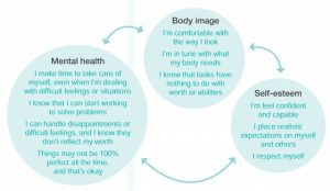 Body Positivity, Self-Esteem and Mental Health.